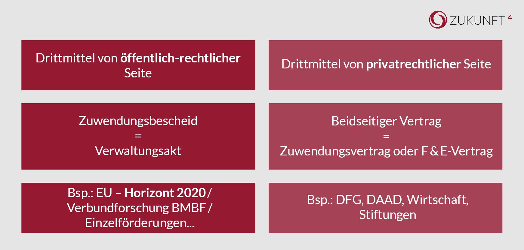 Drittmittelverwaltung: Öffentliche und private Geldgeber