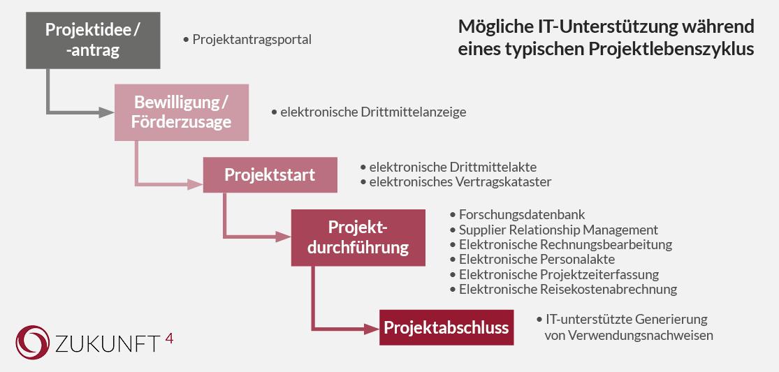 Elektronische Akte: Mögliche IT-Unterstützung während eines typischen Projektlebenszyklus